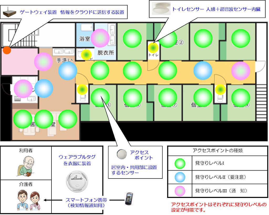 センサーネットワーク構築イメージ図